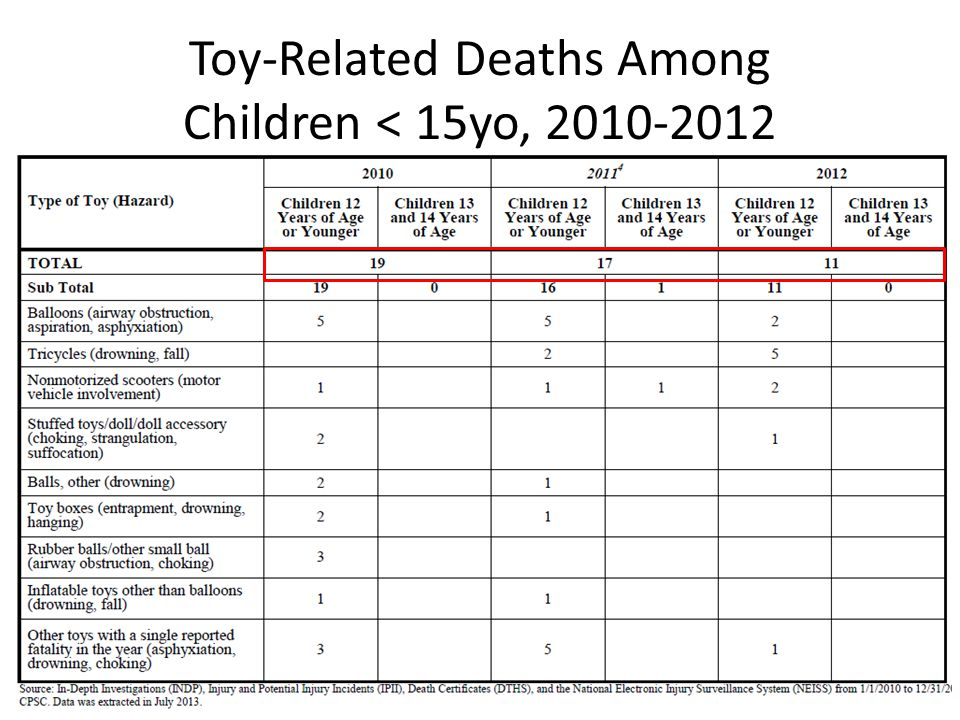 Toy-Related Deaths Among Children < 15yo, 2010-2012