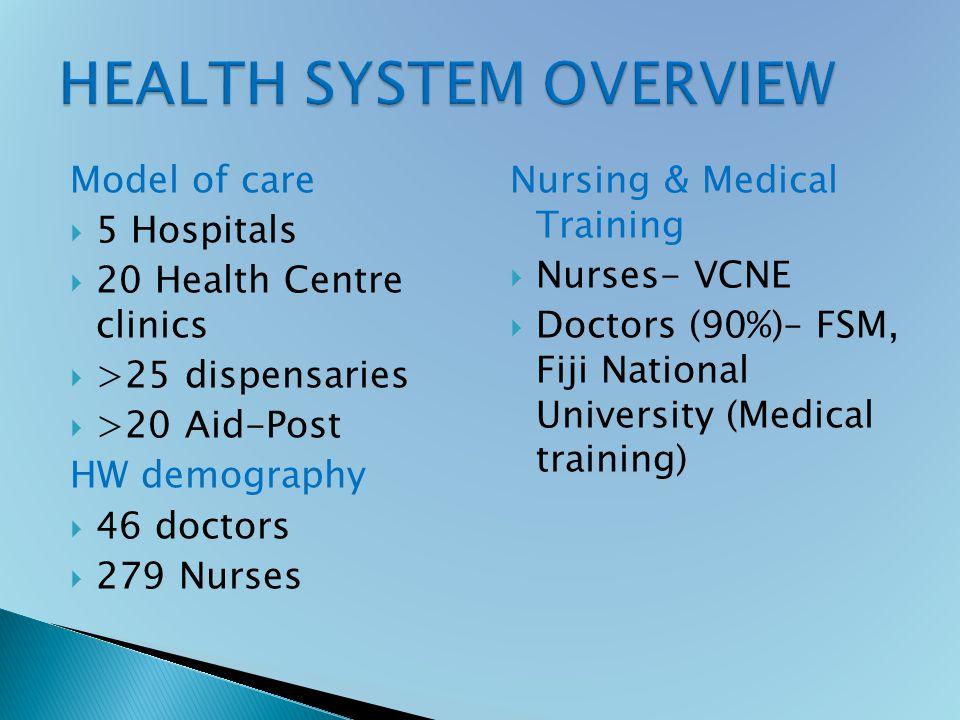 Model of care  5 Hospitals  20 Health Centre clinics  >25 dispensaries  >20 Aid-Post HW demography  46 doctors  279 Nurses Nursing & Medical Training  Nurses- VCNE  Doctors (90%)– FSM, Fiji National University (Medical training)