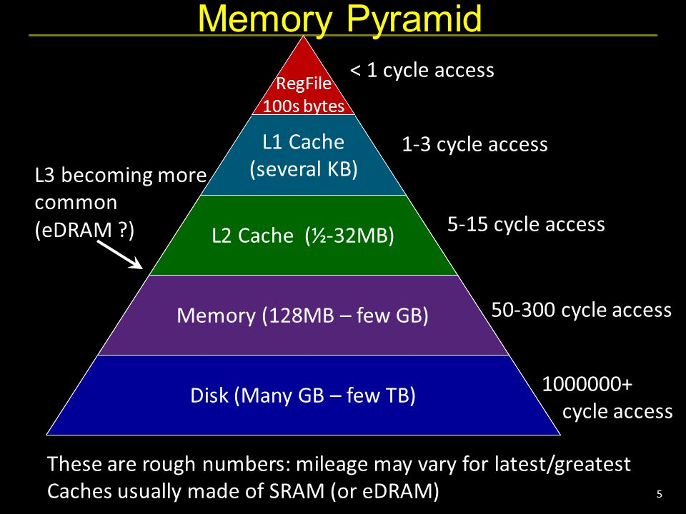 5 Memory Pyramid Disk (Many GB – few TB) Memory (128MB – few GB) L2 Cache (½-32MB) RegFile 100s bytes Memory Pyramid < 1 cycle access 1-3 cycle access 5-15 cycle access 50-300 cycle access L3 becoming more common (eDRAM ?) These are rough numbers: mileage may vary for latest/greatest Caches usually made of SRAM (or eDRAM) L1 Cache (several KB) 1000000+ cycle access