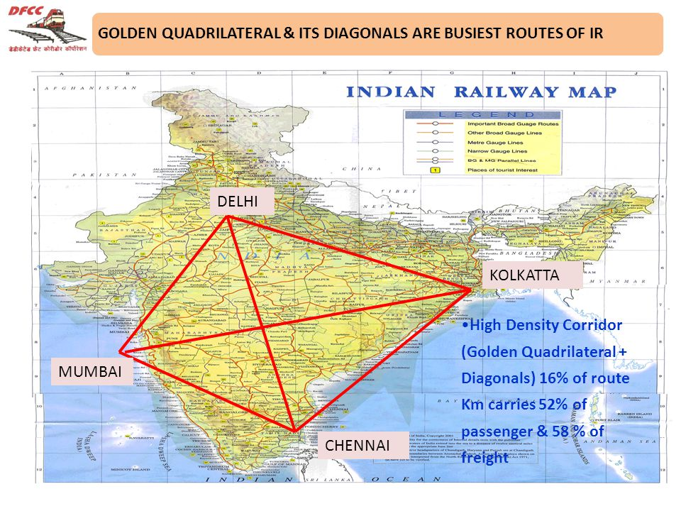 GOLDEN QUADRILATERAL & ITS DIAGONALS ARE BUSIEST ROUTES OF IR High Density Corridor (Golden Quadrilateral + Diagonals) 16% of route Km carries 52% of passenger & 58 % of freight DELHI MUMBAI KOLKATTA CHENNAI