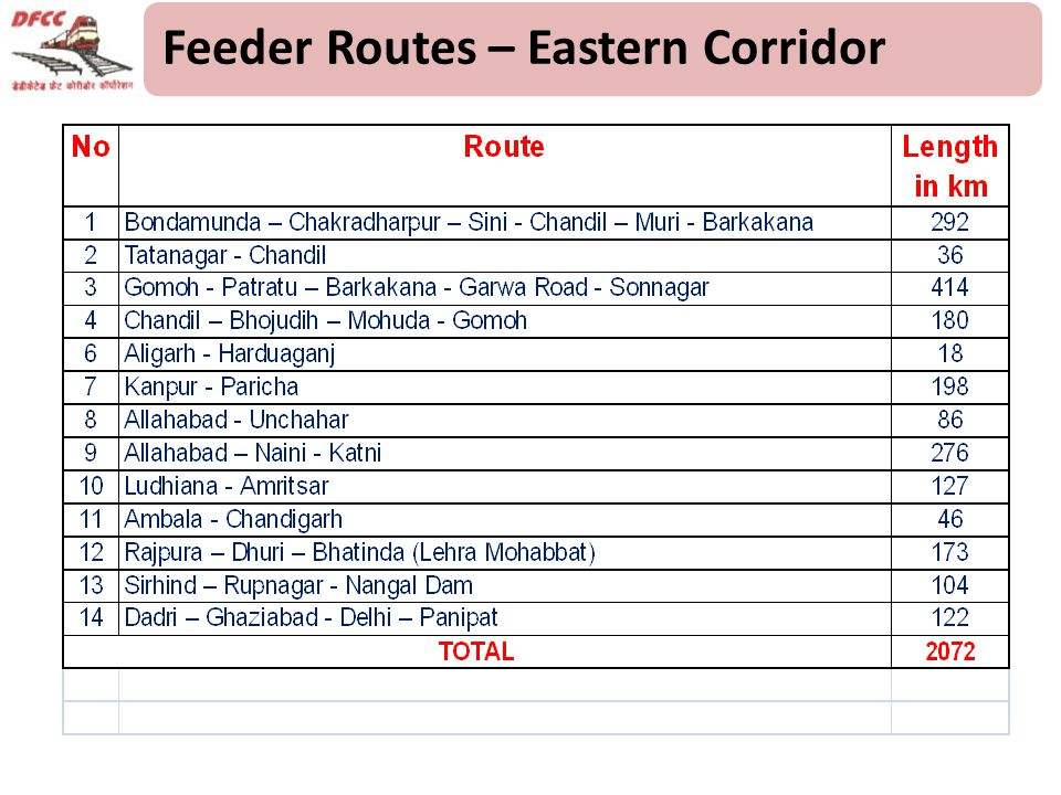 Feeder Routes – Eastern Corridor