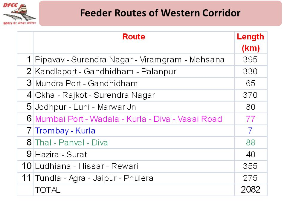 Feeder Routes of Western Corridor
