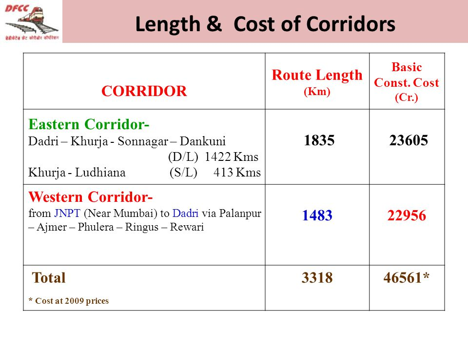CORRIDOR Route Length (Km) Basic Const.