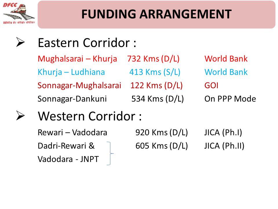 FUNDING ARRANGEMENT  Eastern Corridor : Mughalsarai – Khurja 732 Kms (D/L) World Bank Khurja – Ludhiana 413 Kms (S/L)World Bank Sonnagar-Mughalsarai