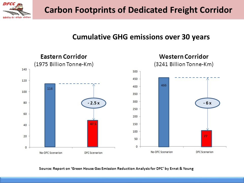 Carbon Footprints of Dedicated Freight Corridor - 2.5 x- 6 x Eastern Corridor (1975 Billion Tonne-Km) Western Corridor (3241 Billion Tonne-Km) Cumulative GHG emissions over 30 years 116 47.5 466 77 Source: Report on 'Green House Gas Emission Reduction Analysis for DFC' by Ernst & Young