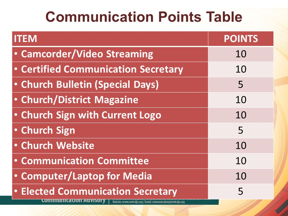 Communication Points Table ITEMPOINTS Camcorder/Video Streaming10 Certified Communication Secretary10 Church Bulletin (Special Days)5 Church/District Magazine10 Church Sign with Current Logo10 Church Sign5 Church Website10 Communication Committee10 Computer/Laptop for Media10 Elected Communication Secretary5