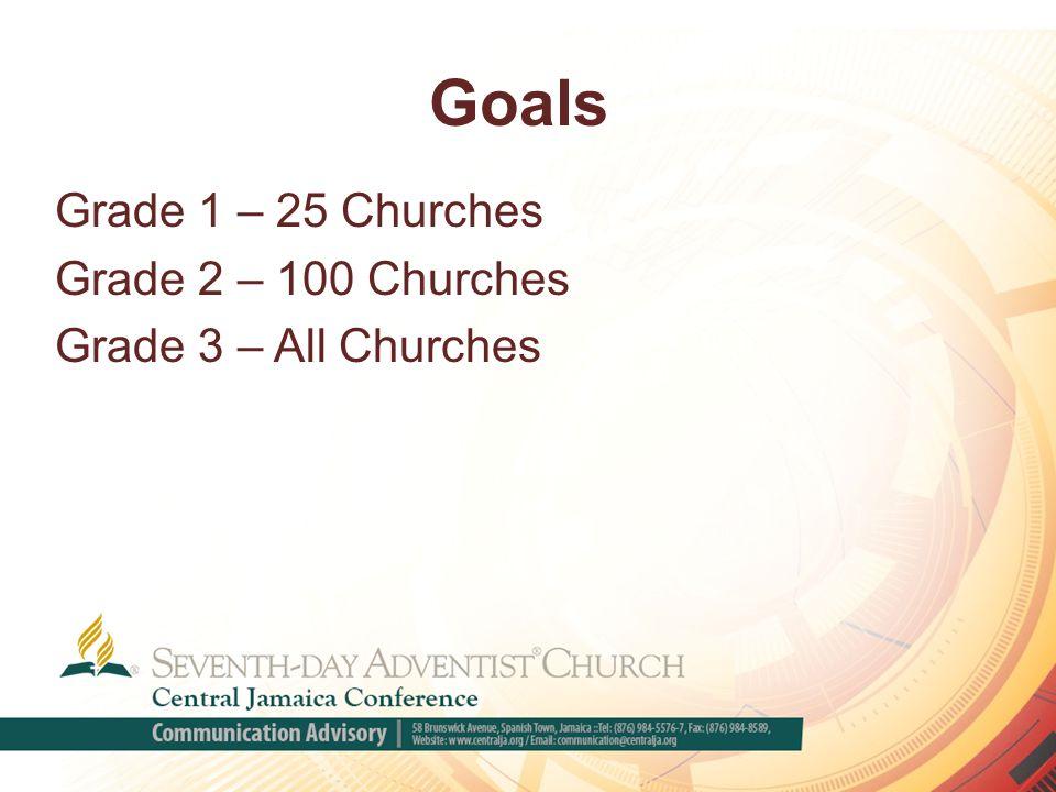 Goals Grade 1 – 25 Churches Grade 2 – 100 Churches Grade 3 – All Churches