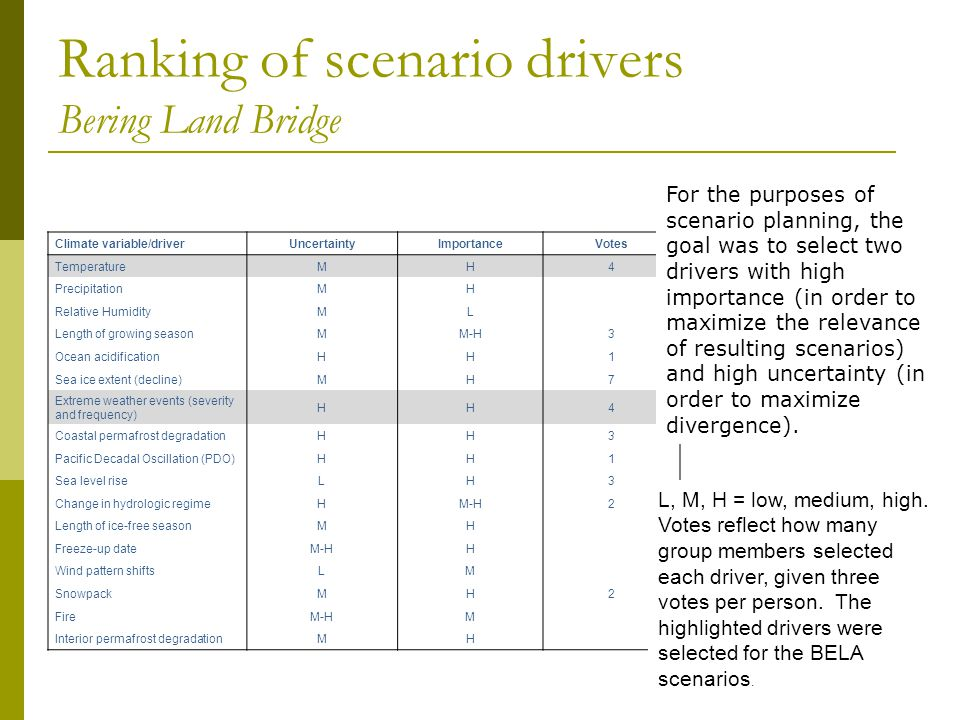 Ranking of scenario drivers Bering Land Bridge 29 Climate variable/driverUncertaintyImportanceVotes TemperatureMH4 PrecipitationMH Relative HumidityML