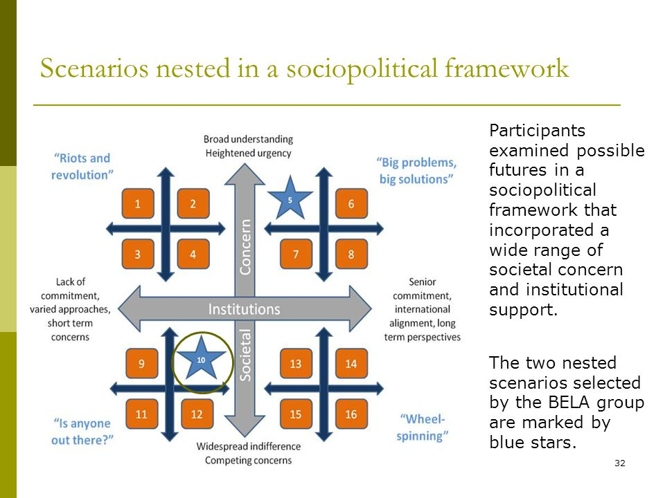 Scenarios nested in a sociopolitical framework 32 The two nested scenarios selected by the BELA group are marked by blue stars. Participants examined