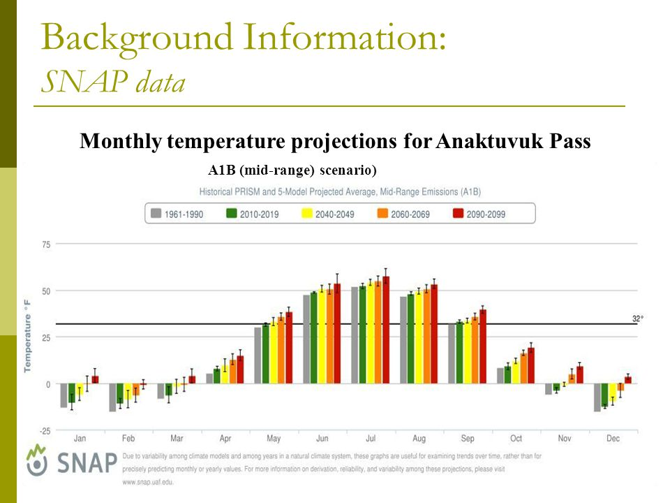 Monthly temperature projections for Anaktuvuk Pass A1B (mid-range) scenario) Background Information: SNAP data