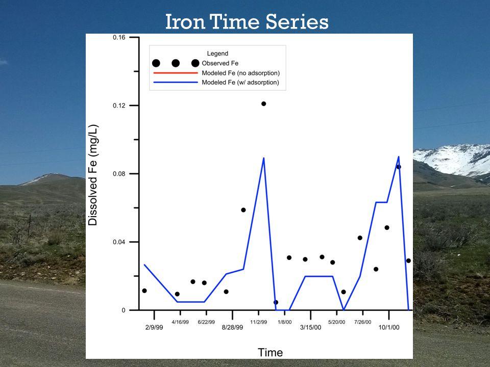 Iron Time Series