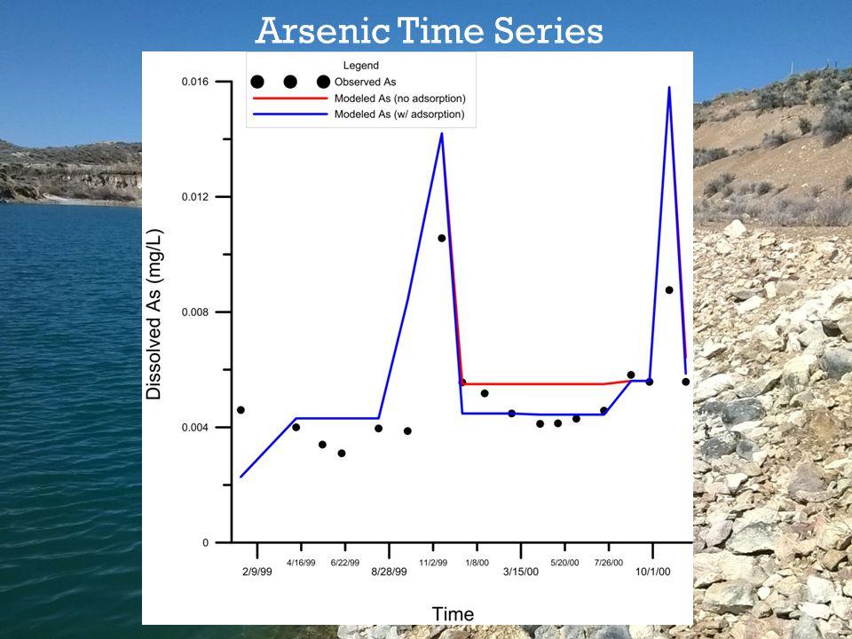 Arsenic Time Series