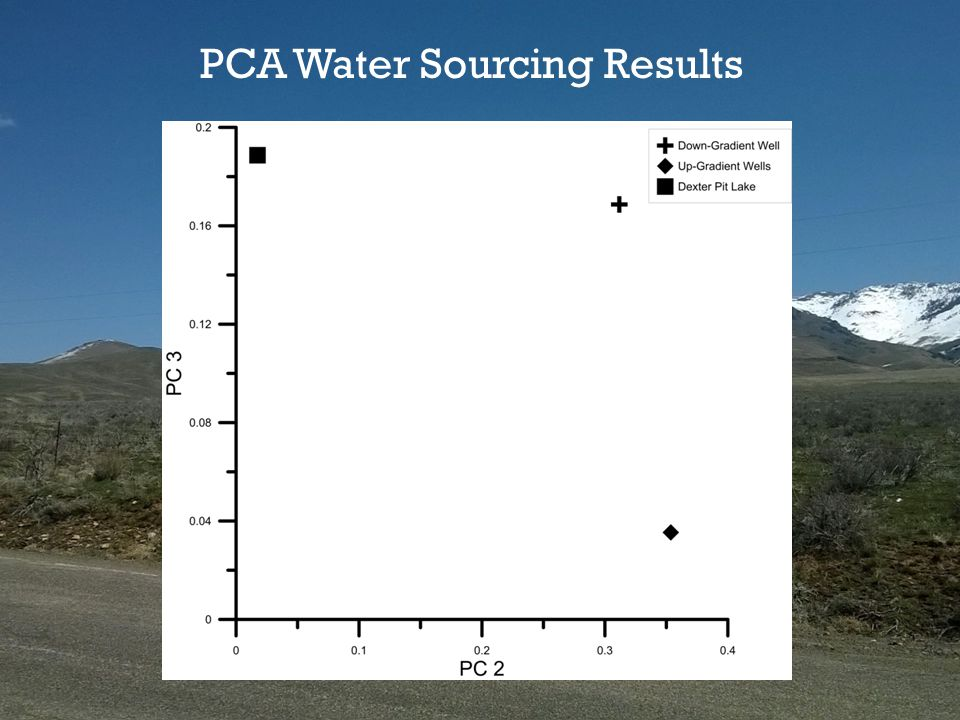 PCA Water Sourcing Results