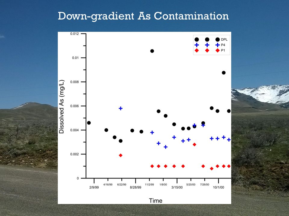 Down-gradient As Contamination