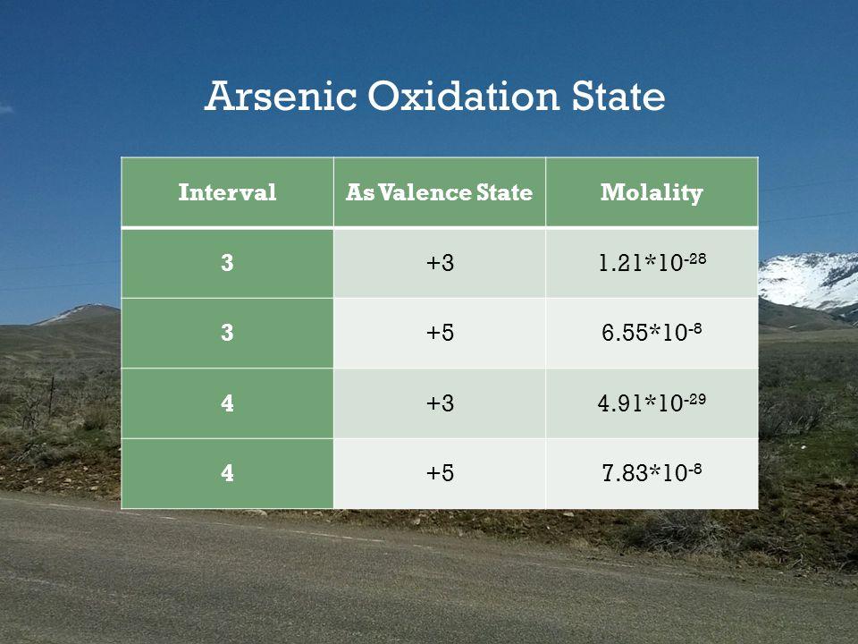 IntervalAs Valence StateMolality 3+31.21*10 -28 3+56.55*10 -8 4+34.91*10 -29 4+57.83*10 -8 Arsenic Oxidation State