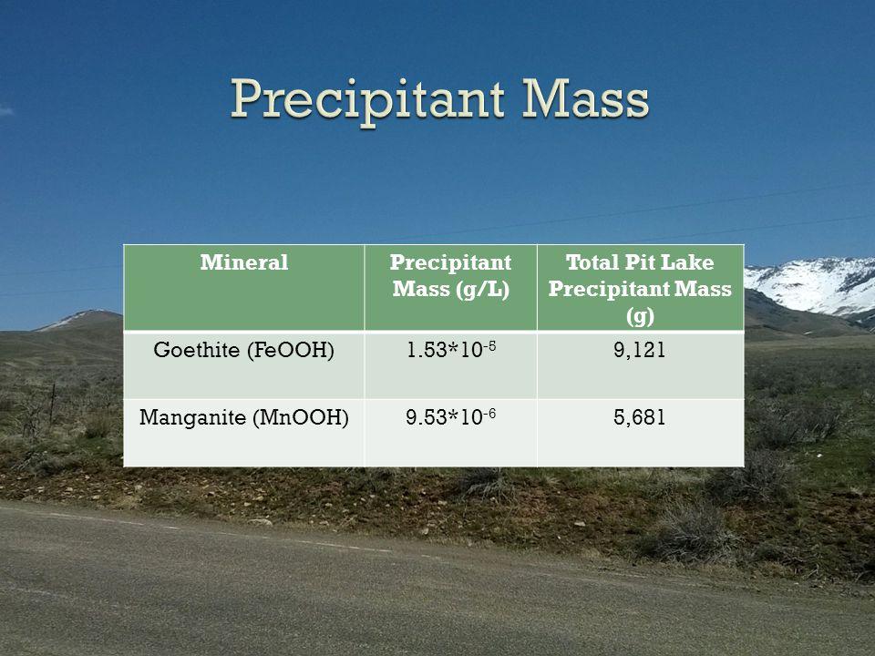 MineralPrecipitant Mass (g/L) Total Pit Lake Precipitant Mass (g) Goethite (FeOOH)1.53*10 -5 9,121 Manganite (MnOOH)9.53*10 -6 5,681