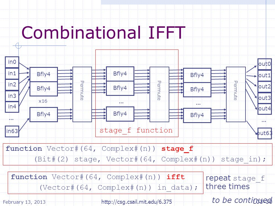 Combinational IFFT in0 … in1 in2 in63 in3 in4 Bfly4 x16 Bfly4 … … out0 … out1 out2 out63 out3 out4 Permute stage_f function repeat stage_f three times