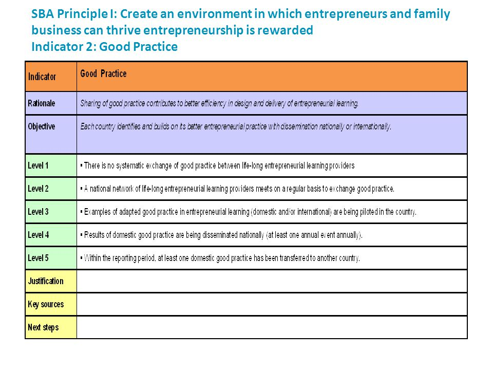 SBA Principle I: Create an environment in which entrepreneurs and family business can thrive entrepreneurship is rewarded Indicator 2: Good Practice