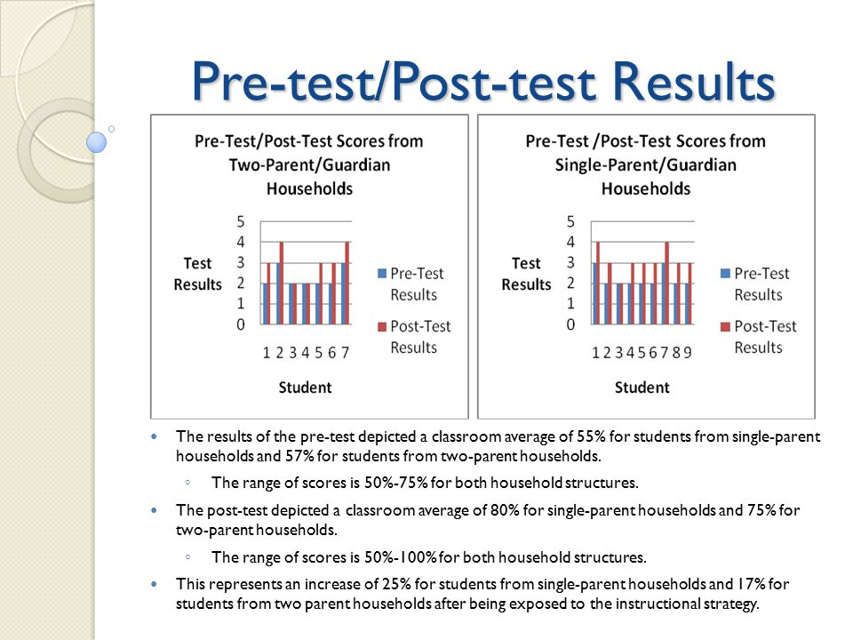 Pre-test/Post-test Results The results of the pre-test depicted a classroom average of 55% for students from single-parent households and 57% for students from two-parent households.
