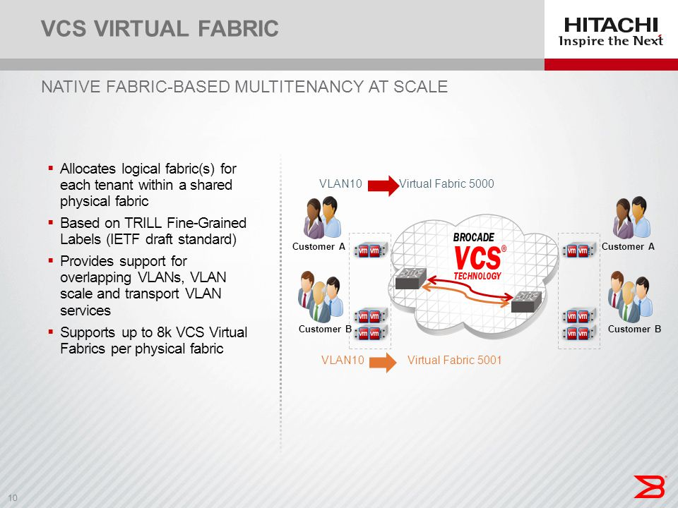10 NATIVE FABRIC-BASED MULTITENANCY AT SCALE VCS VIRTUAL FABRIC  Allocates logical fabric(s) for each tenant within a shared physical fabric  Based
