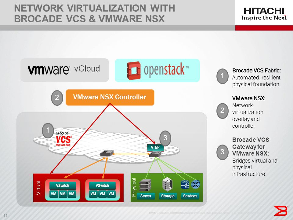 11 NETWORK VIRTUALIZATION WITH BROCADE VCS & VMWARE NSX © 2014 BROCADE COMMUNICATIONS SYSTEMS, INC. CONFIDENTIAL—FOR INTERNAL USE ONLY11 Brocade VCS F