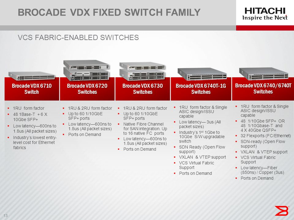 13 VCS FABRIC-ENABLED SWITCHES BROCADE VDX FIXED SWITCH FAMILY Brocade VDX 6710 Switch Brocade VDX 6720 Switches Brocade VDX 6730 Switches Brocade VDX