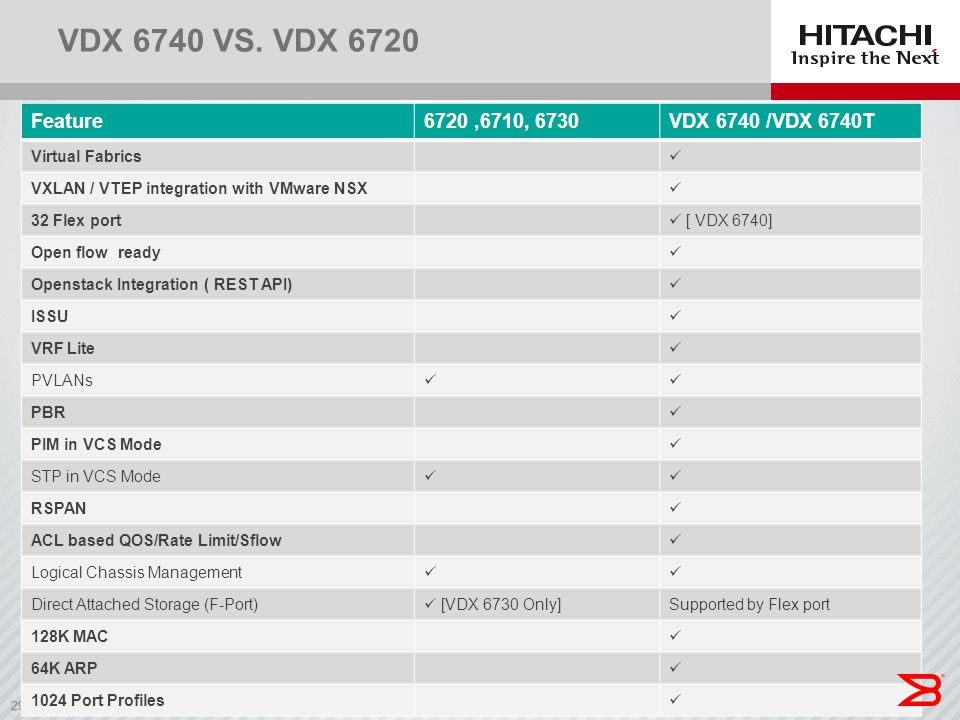 29 VDX 6740 VS. VDX 6720 Feature6720,6710, 6730VDX 6740 /VDX 6740T Virtual Fabrics VXLAN / VTEP integration with VMware NSX 32 Flex port [ VDX 6740] O