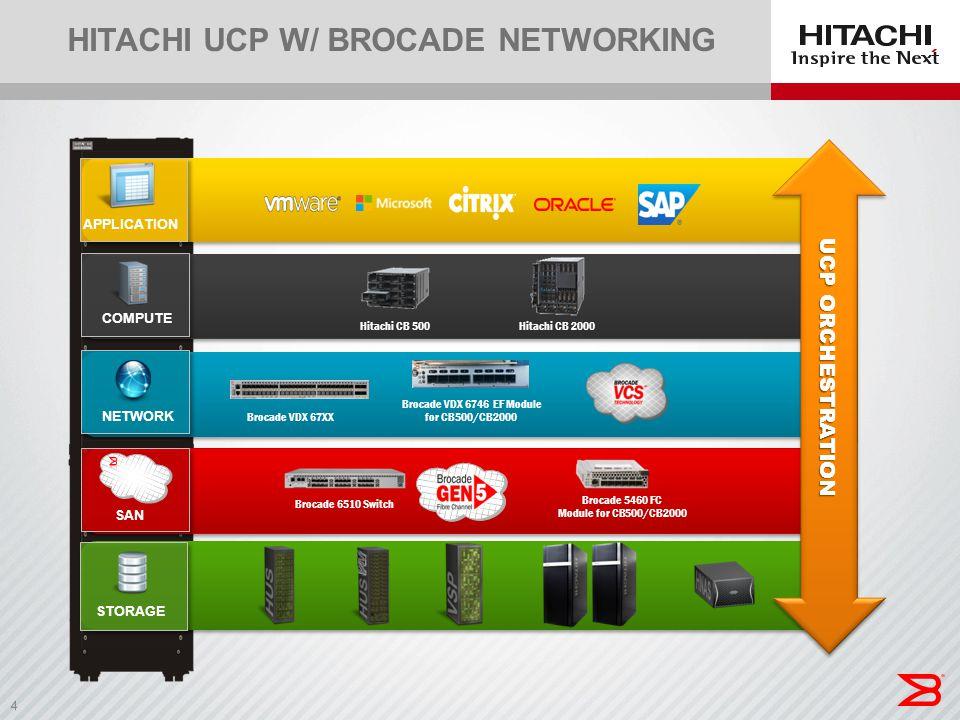 4 HITACHI UCP W/ BROCADE NETWORKING Hitachi CB 500Hitachi CB 2000 Brocade 6510 Switch Brocade 5460 FC Module for CB500/CB2000 COMPUTE SAN APPLICATION