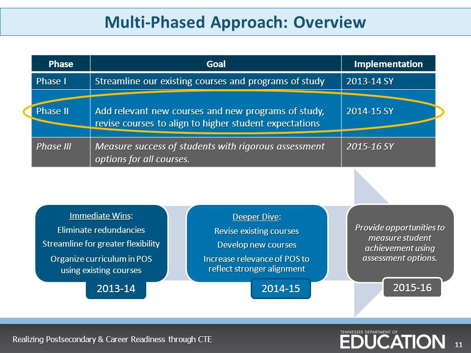 Multi-Phased Approach: Overview 11 PhaseGoalImplementation Phase I Streamline our existing courses and programs of study 2013-14 SY Phase II Add relev