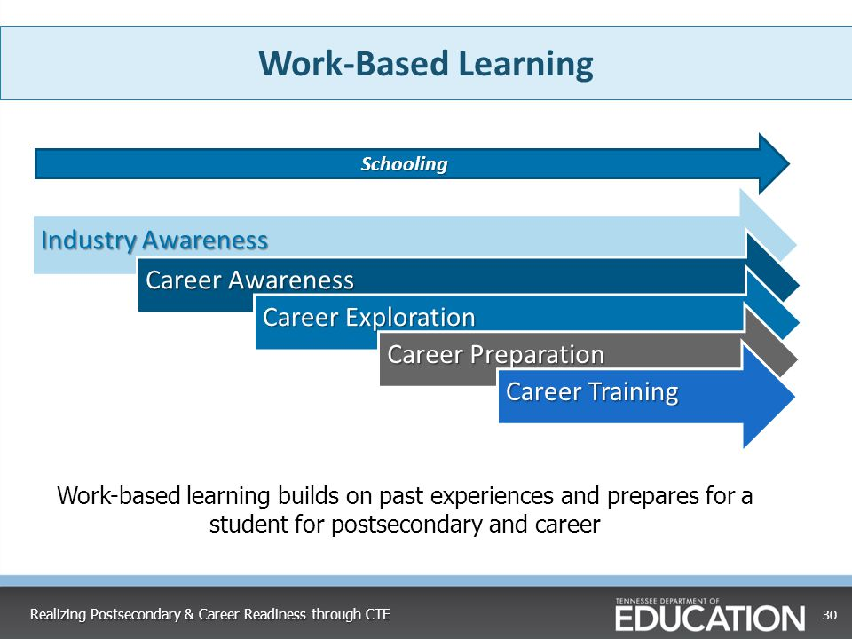 30 Industry Awareness Career Awareness Career Exploration Career Preparation Career Training Work-Based Learning Work-based learning builds on past ex