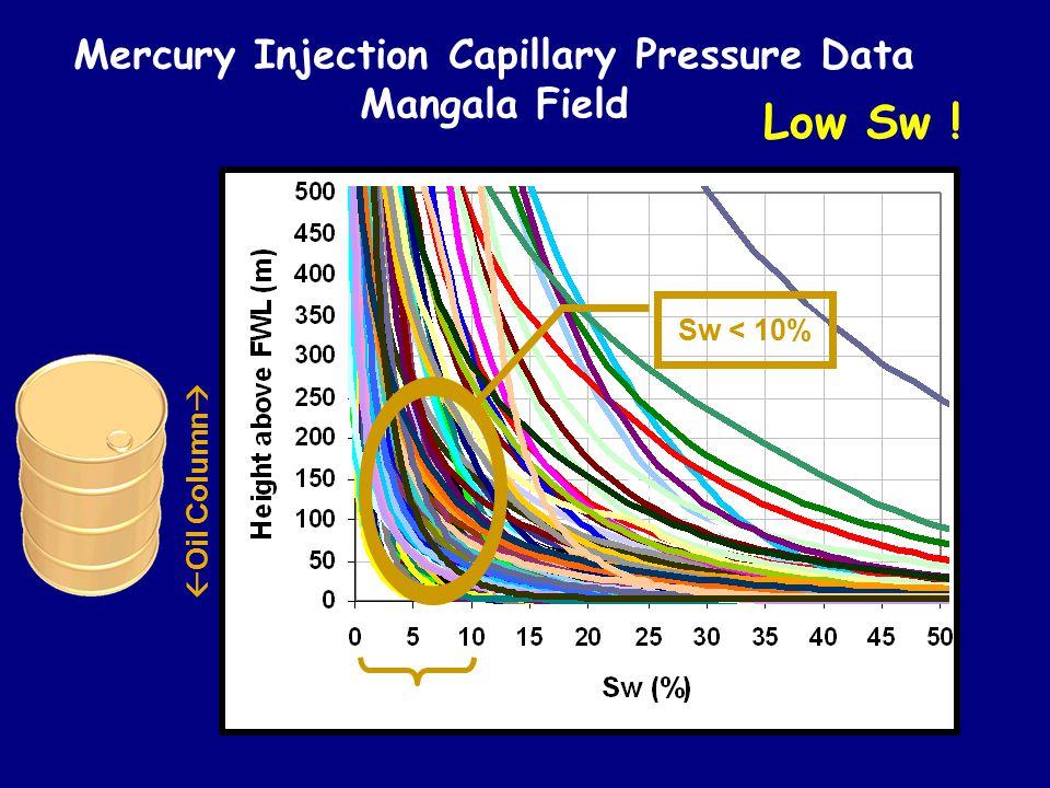 Mercury Injection Capillary Pressure Data Mangala Field Sw < 10%  Oil Column  Low Sw !
