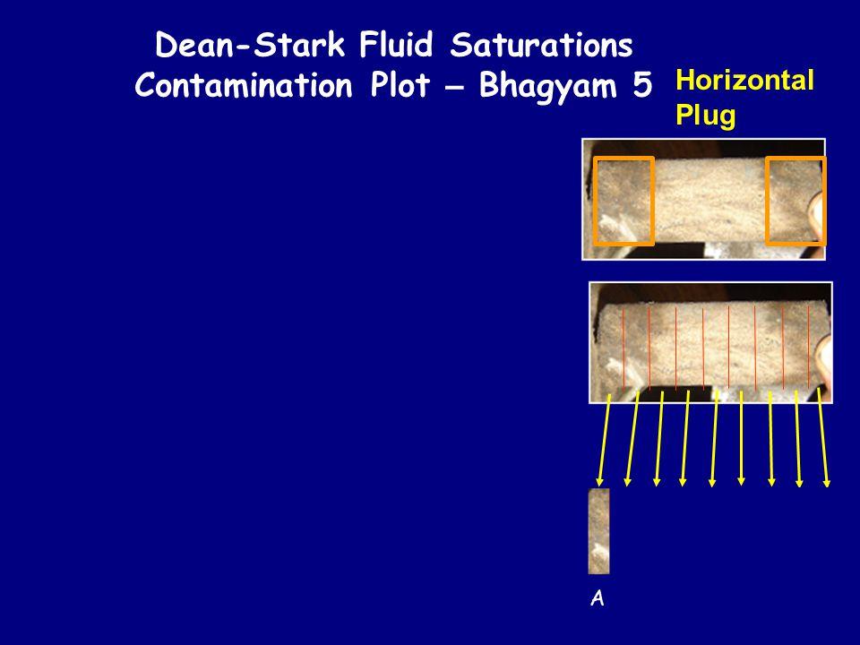 Dean-Stark Fluid Saturations Contamination Plot – Bhagyam 5 0% 5% 10% 15% 20% 25% 30% ABCDEFGHI Plug Location OBM Filtrate Contamination in Oil% X80m