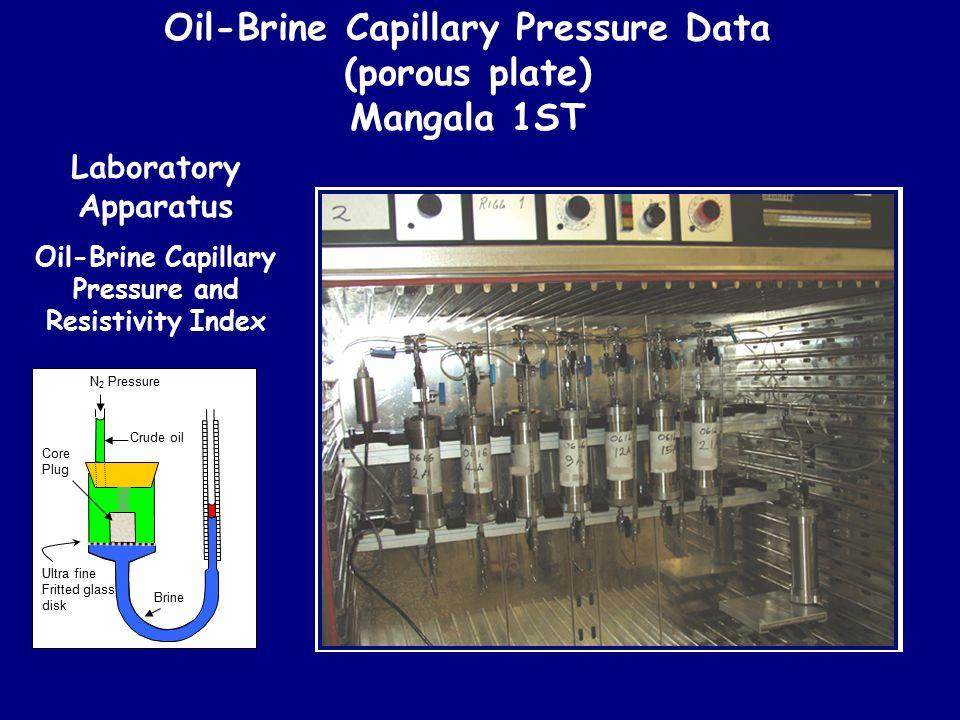 Laboratory Apparatus Oil-Brine Capillary Pressure and Resistivity Index Oil-Brine Capillary Pressure Data (porous plate) Mangala 1ST Brine Crude oil N
