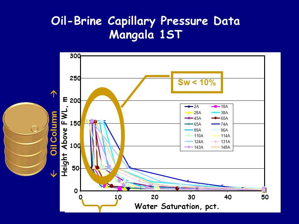 Oil-Brine Capillary Pressure Data Mangala 1ST Water Saturation, pct. Height Above FWL, m 304050 2A18A 28A38A 45A60A 65A74A 89A96A 110A114A 124A131A 14