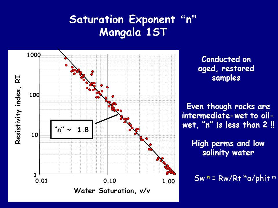 "Saturation Exponent "" n "" Mangala 1ST 1 10 100 1000 0.010.10 1.00 Water Saturation, v/v Resistivity index, RI ""n"" ~ 1.8 Conducted on aged, restored sa"