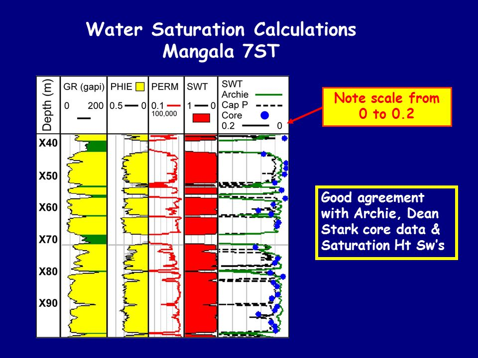 Water Saturation Calculations Mangala 7ST Note scale from 0 to 0.2 Good agreement with Archie, Dean Stark core data & Saturation Ht Sw's
