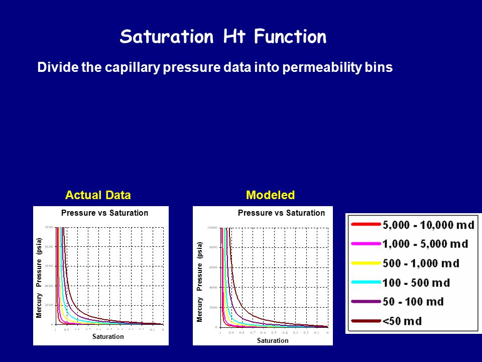 Saturation Ht Function Divide the capillary pressure data into permeability bins Model the capillary pressure curves according to the Skelt equation (