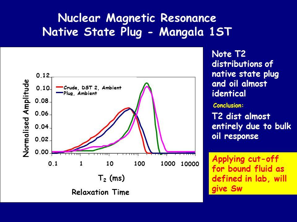 Nuclear Magnetic Resonance Native State Plug - Mangala 1ST 0.00 0.02 0.04 0.06 0.08 0.10 0.12 0.11101001000 10000 T 2 (ms) Normalised Amplitude Crude,