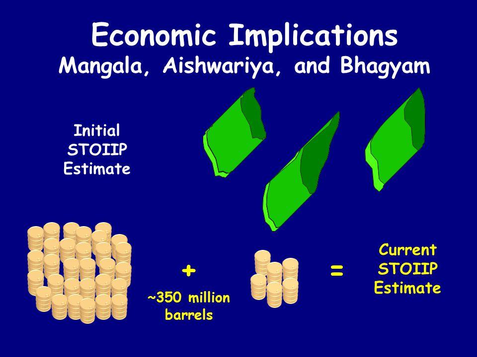 Initial STOIIP Estimate Current STOIIP Estimate + ~350 million barrels = Economic Implications Mangala, Aishwariya, and Bhagyam