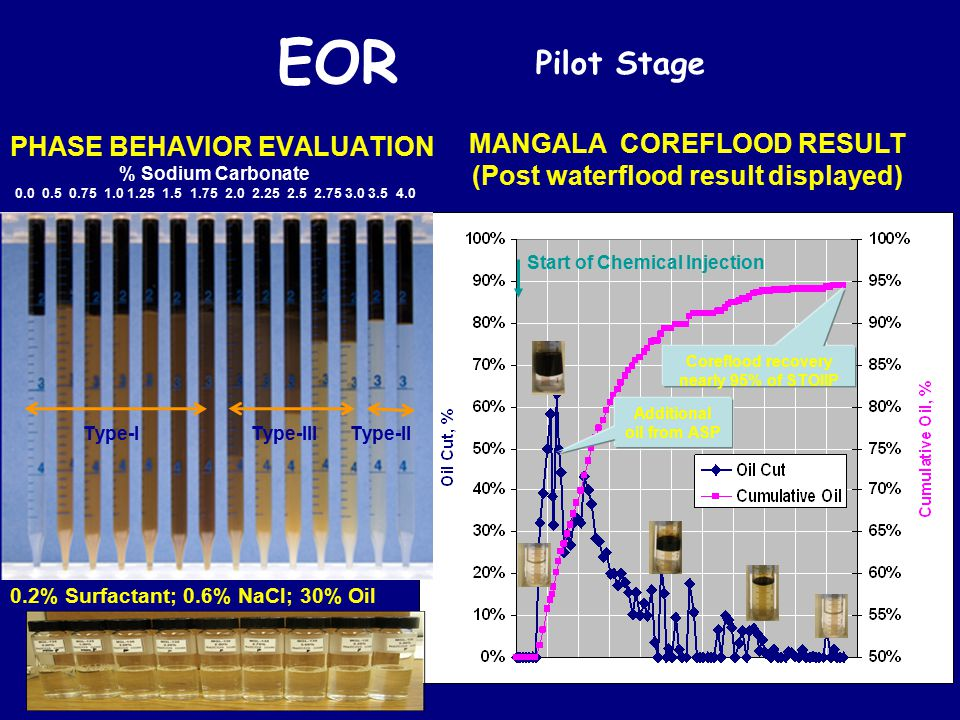 Additional oil from ASP Coreflood recovery nearly 95% of STOIIP Start of Chemical Injection PHASE BEHAVIOR EVALUATION % Sodium Carbonate 0.0 0.5 0.75