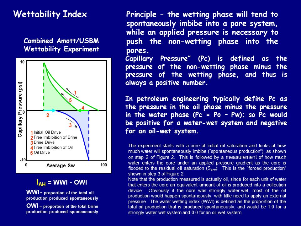 Wettability Index Average Sw 0 100 0 10 -10 1 5 4 2 3 Initial Oil Drive Free Imbibition of Brine Brine Drive Free Imbibition of Oil Oil Drive 1 2 3 4