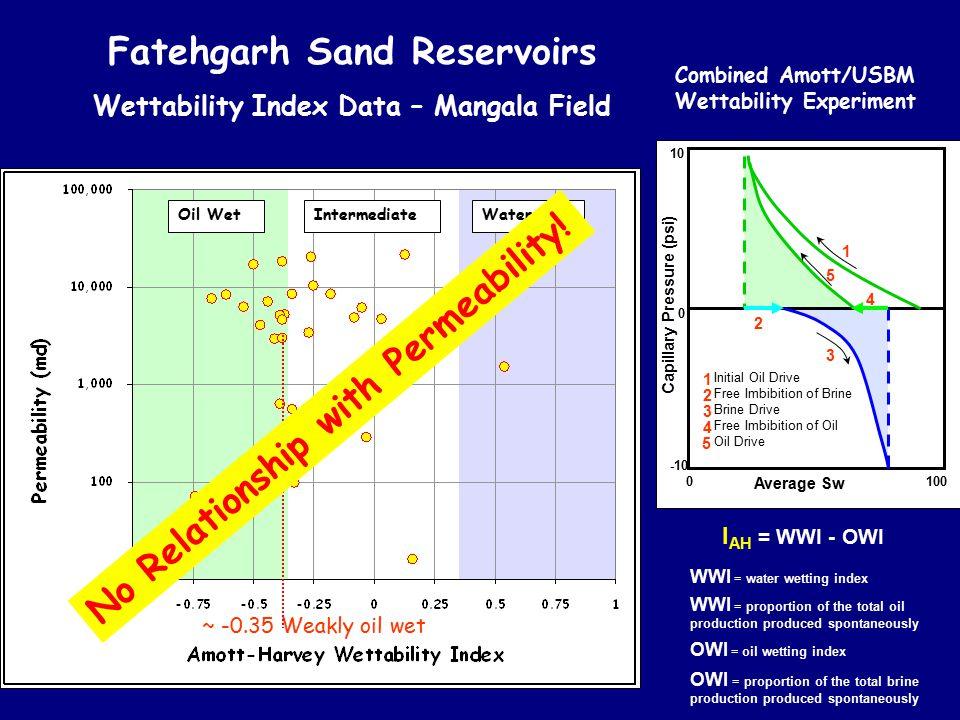 Oil WetWater WetIntermediate Fatehgarh Sand Reservoirs Wettability Index Data – Mangala Field Average Sw 0 100 0 10 -10 1 5 4 2 3 Initial Oil Drive Fr