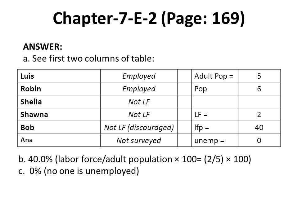 Chapter-7-E-2 (Page: 169) LuisEmployedAdult Pop =5 RobinEmployedPop6 SheilaNot LF ShawnaNot LFLF =2 BobNot LF (discouraged)lfp =40 Ana Not surveyedunemp =0 ANSWER: a.