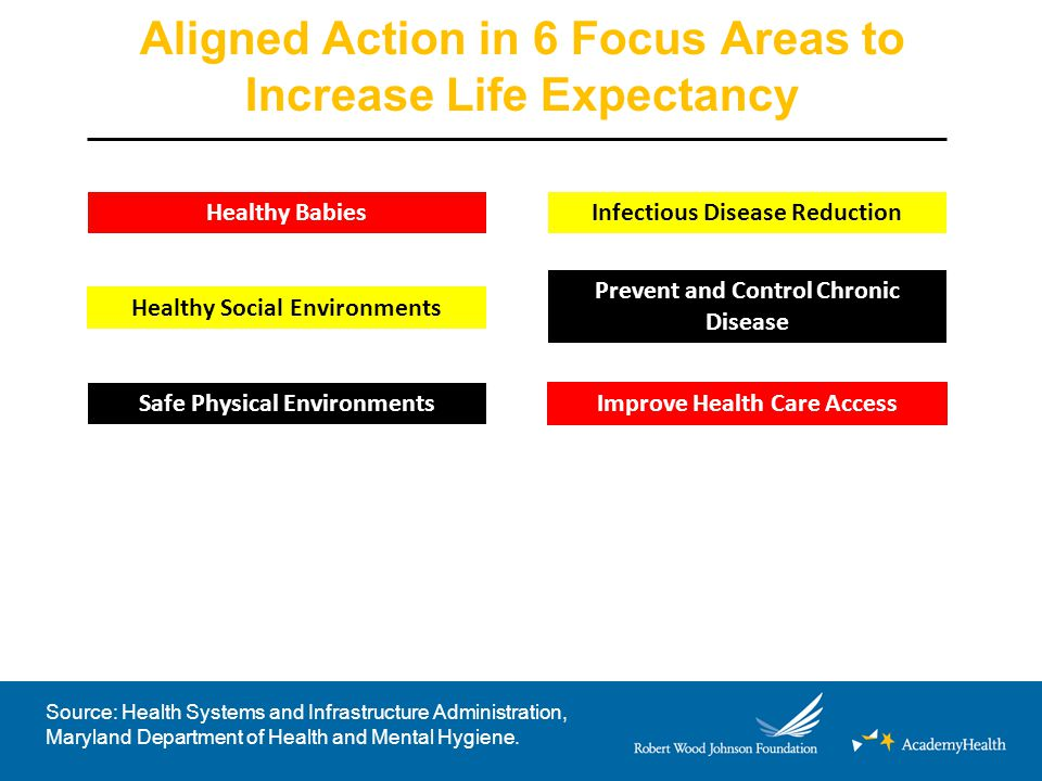 Aligned Action in 6 Focus Areas to Increase Life Expectancy Healthy Babies Healthy Social Environments Safe Physical Environments Infectious Disease Reduction Prevent and Control Chronic Disease Improve Health Care Access Source: Health Systems and Infrastructure Administration, Maryland Department of Health and Mental Hygiene.