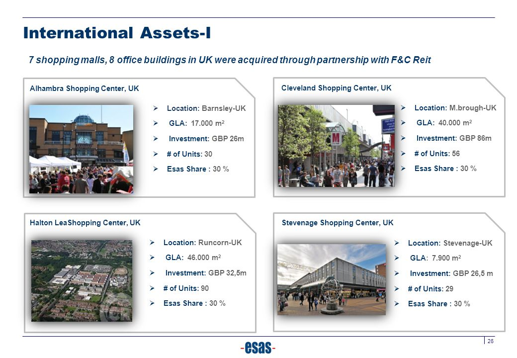 26 International Assets-I Alhambra Shopping Center, UK 7 shopping malls, 8 office buildings in UK were acquired through partnership with F&C Reit  Lo