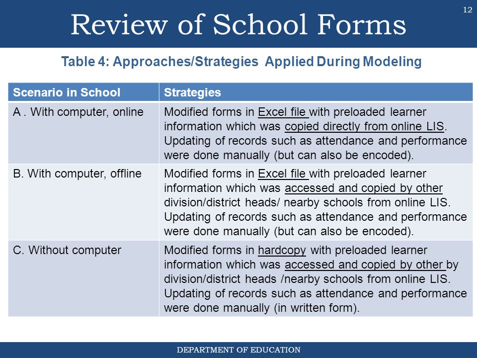 DEPARTMENT OF EDUCATION Table 4: Approaches/Strategies Applied During Modeling 12 Scenario in SchoolStrategies A. With computer, onlineModified forms