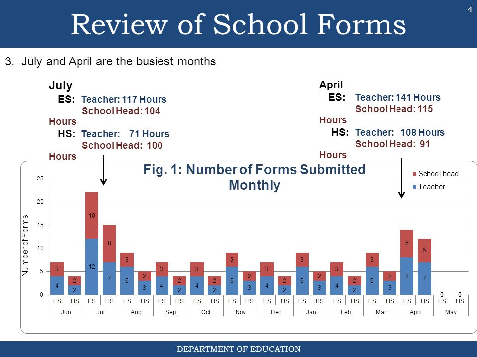 DEPARTMENT OF EDUCATION 3. July and April are the busiest months July ES: Teacher: 117 Hours School Head: 104 Hours HS: Teacher: 71 Hours School Head: