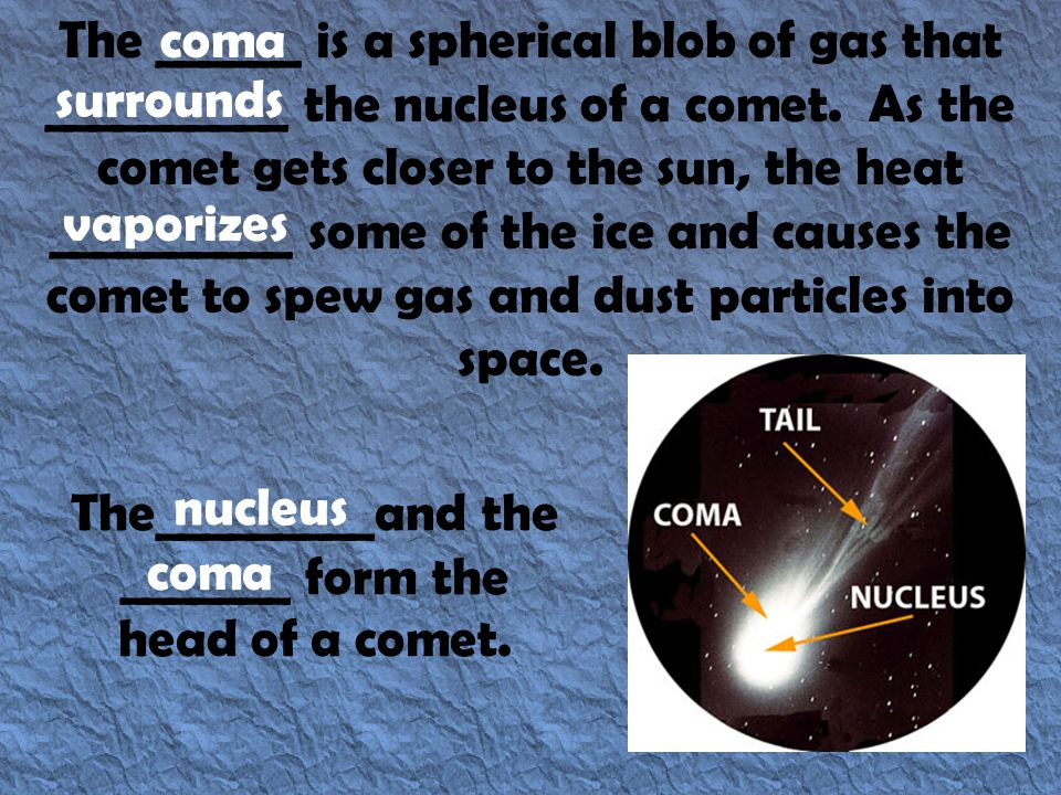The ______ is a spherical blob of gas that __________ the nucleus of a comet. As the comet gets closer to the sun, the heat __________ some of the ice