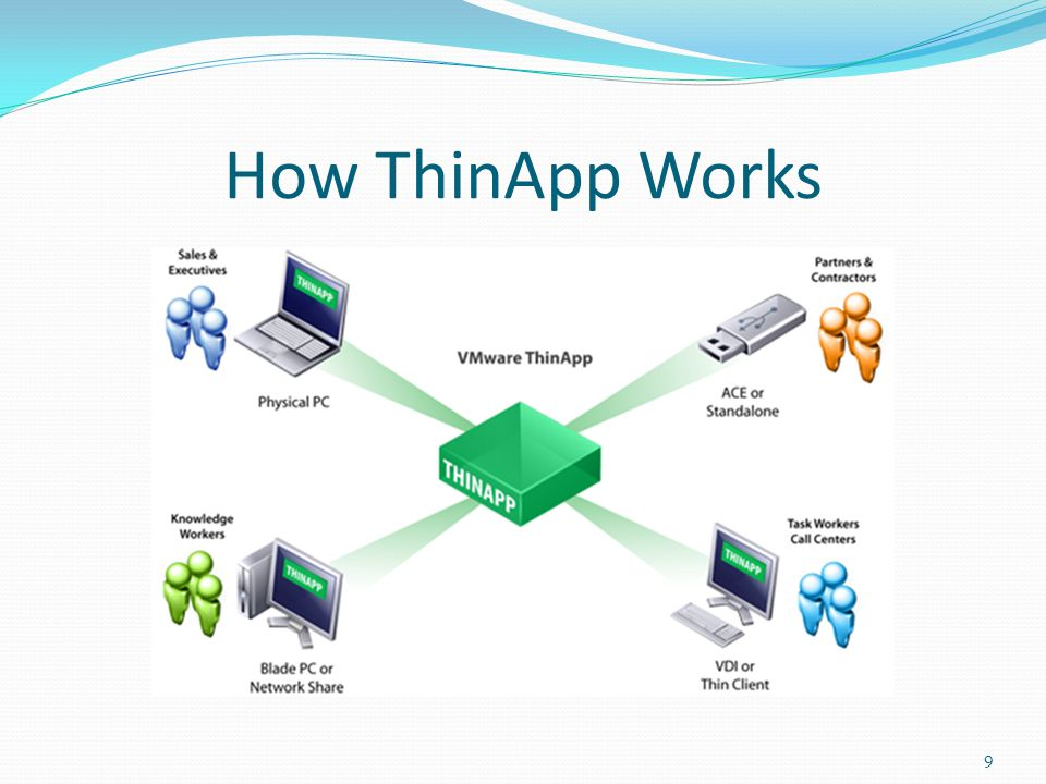 Deliverables Servers and Clients ESXI Virtual Servers ThinApp Repository VMware Virtual Test Clients Documentation Project Website Research Reports Technical Documentations Team Bibliographies Gantt Chart Thin Applications Virtualized Applications 10
