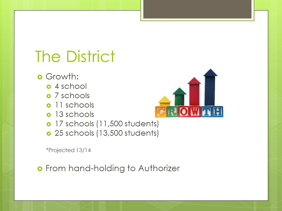  Growth:  4 school  7 schools  11 schools  13 schools  17 schools (11,500 students)  25 schools (13,500 students) *Projected 13/14  From hand-